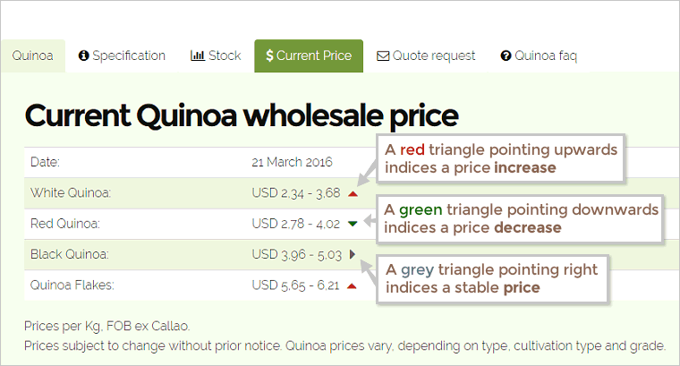 Explaint the real-time quinoa whole sale price overview