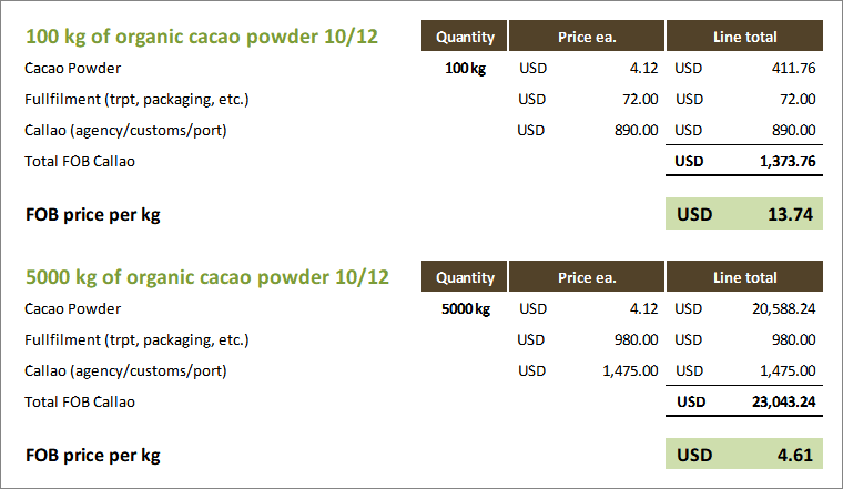 OrganicCrops minimum order quantity explained