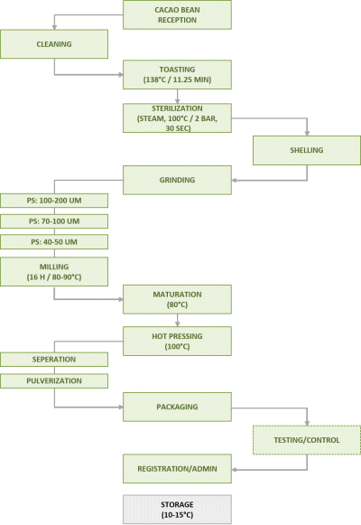 OrganicCrops cacao powder 10/12 production flow chart